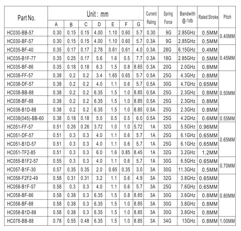 Test Probe Table
